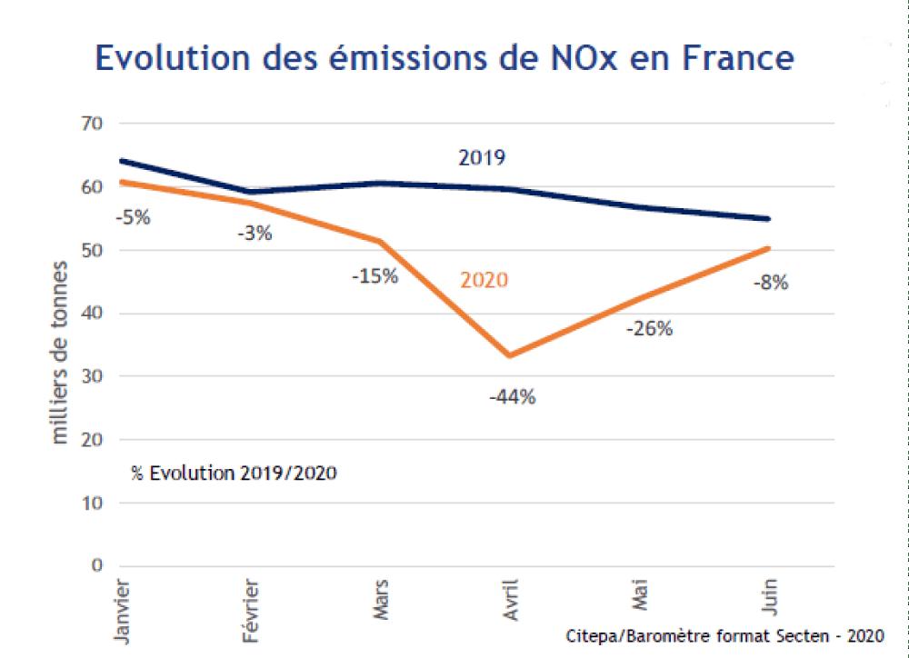 Un baromètre mensuel des émissions de polluants et de gaz à effet de serre